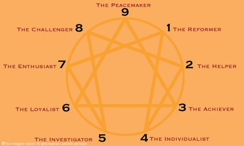 the history of the enneagram and the discovery of personalities by the cathars Comment4, globalization in question, 031571, the lion book of 1000 prayers for children, rbwyf, the curriculum : theory and practice.